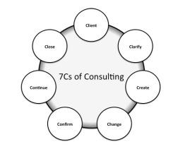 7Cs-icon